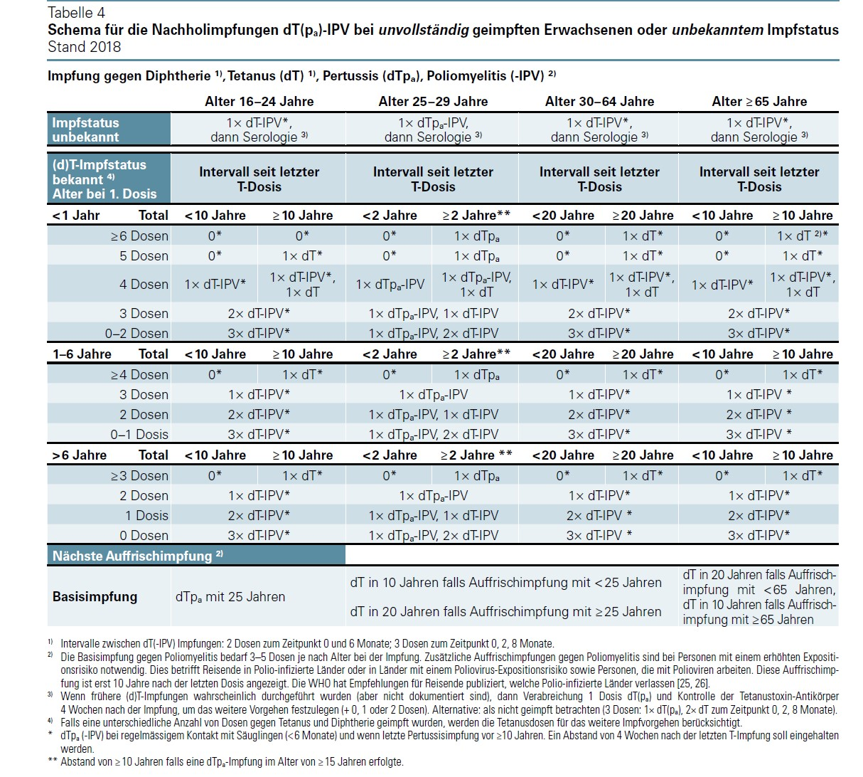 hepatitis impfung auffrischen